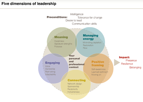 Centered leadership-The McKinsey Quarterly