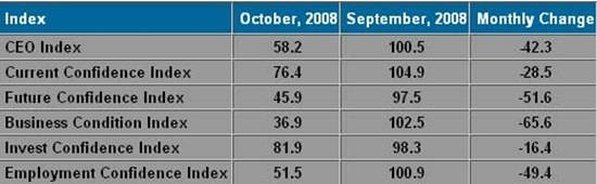 CEO-Confidence-Index-October-2008