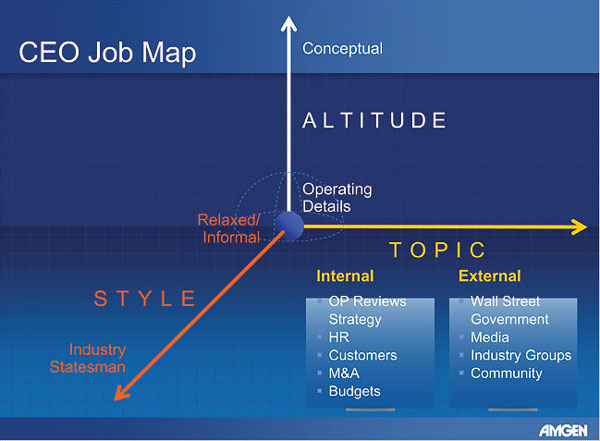 The CEO Job Map (Amgen)