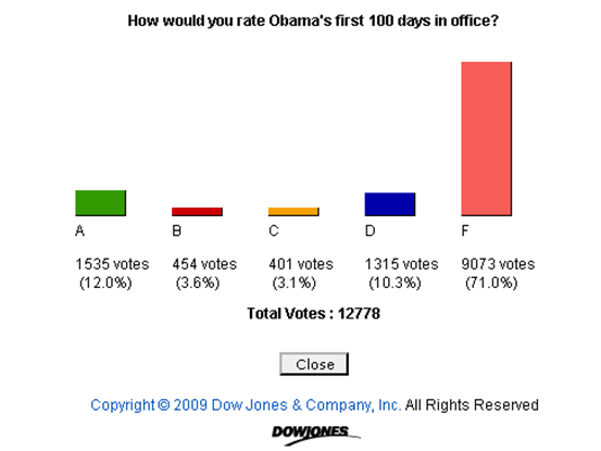 WSJ poll Obama's 1st 100 days