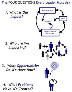 Four Questions Diagram
