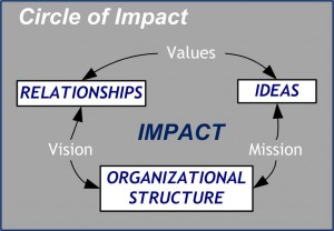 Circle of Impact PPT Values