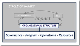 Circle of Impact - Structure 4