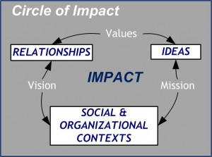 Circle of Impact - Life-Work image