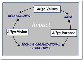 Circle of Impact - Alignment PVV