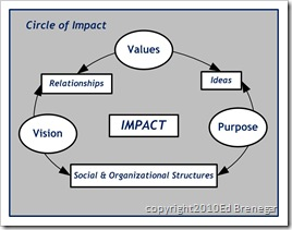 Circle of Impact - Fill in the Blank - blue