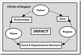 Circle of Impact - Fill in the Blank