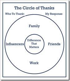 Circle of Thanks Picture
