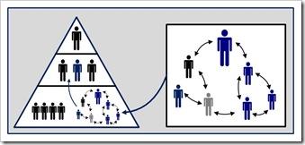 Structure - Collaborative into Hierarchy