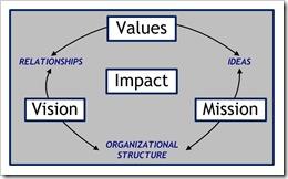 ValuesVisionMissionImpact